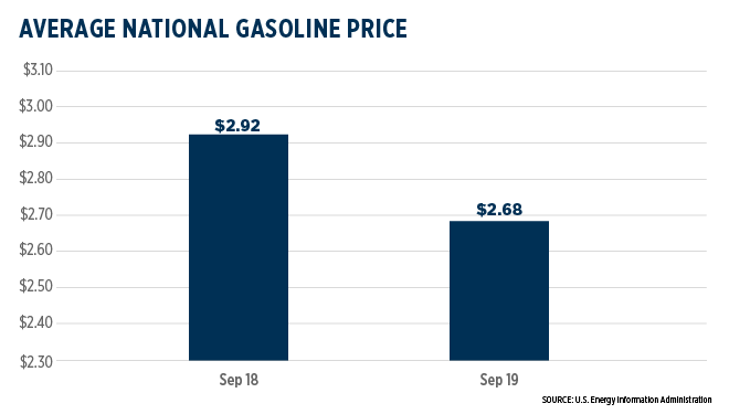 Gas Prices October 2019
