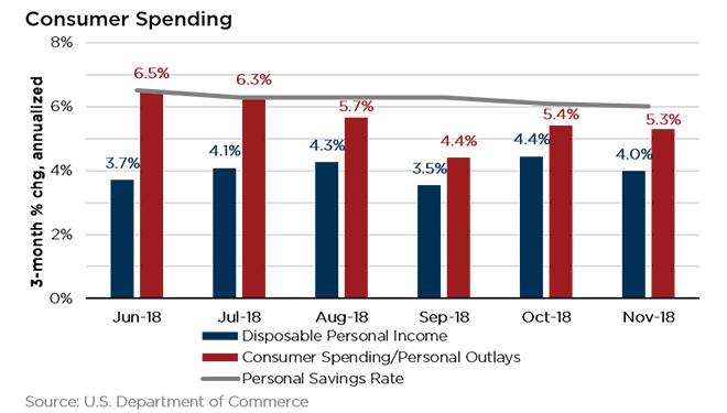Consumer Spending January 2019