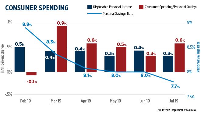 Consumer Spending September 2019