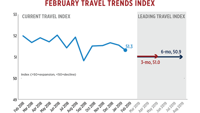 8a2976a611a23 This month s Travel Trends Index finds that travel to and within the U.S.  grew 2.6% in February 2019 compared to February 2018.