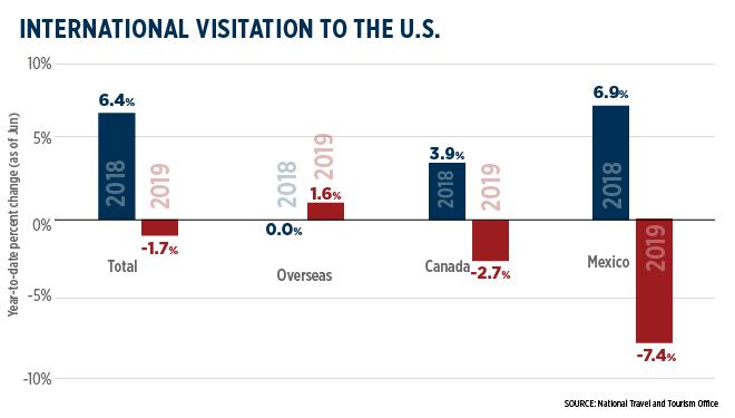 International Visitation September 2019