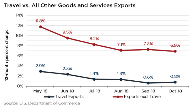 Travel Exports December 2018