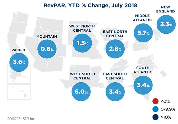 RevPAR September 2018