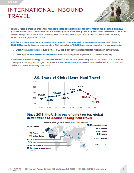 International Inbound Travel Fact Sheet