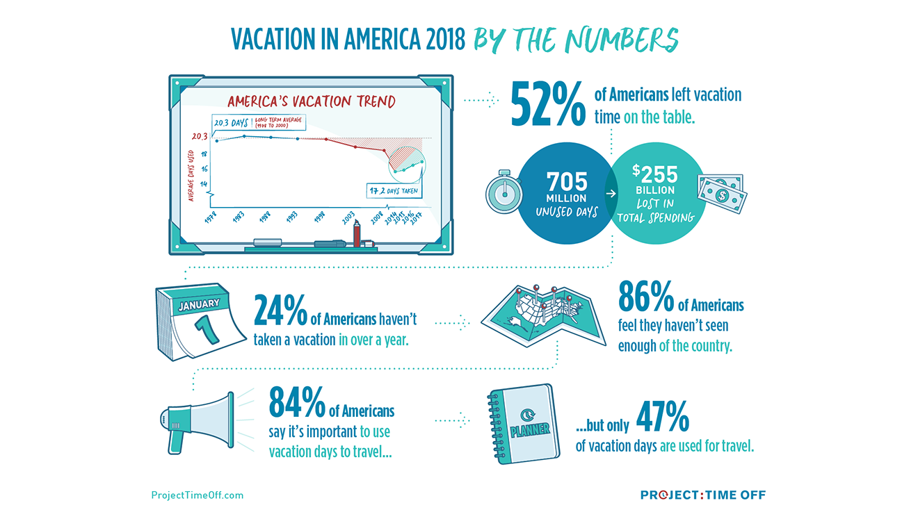 Vacation in America 2018 by the Numbers