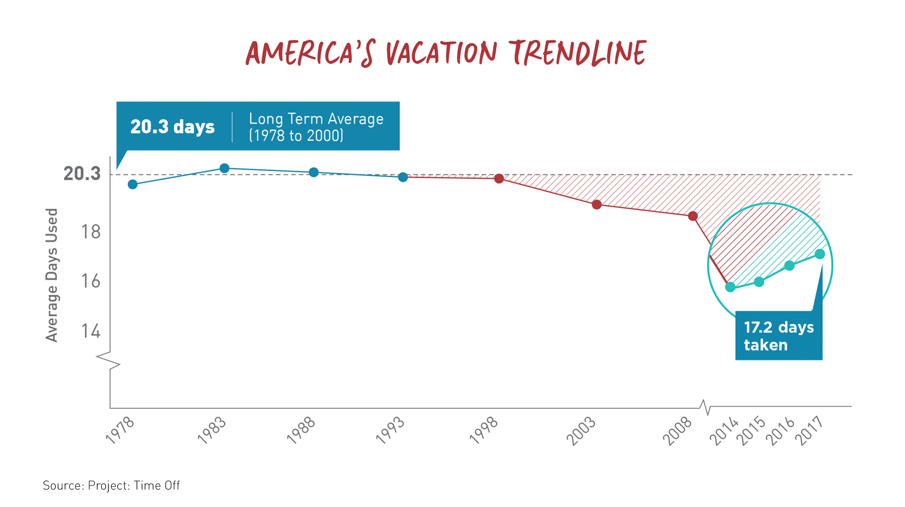 Project: Time Off chart of America's vacation trendline, 1978-2017.