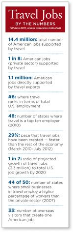 Travel Jobs by Numbers017