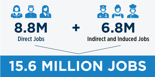 A graphic explaining how 15.6 Million Jobs are supported by Travel