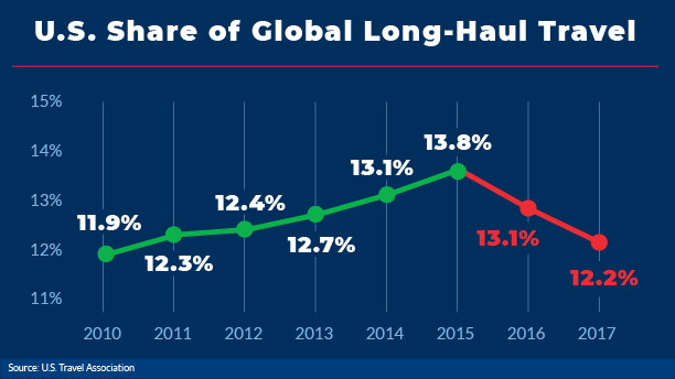 Line graph showing declining share of U.S. global long-haul travel
