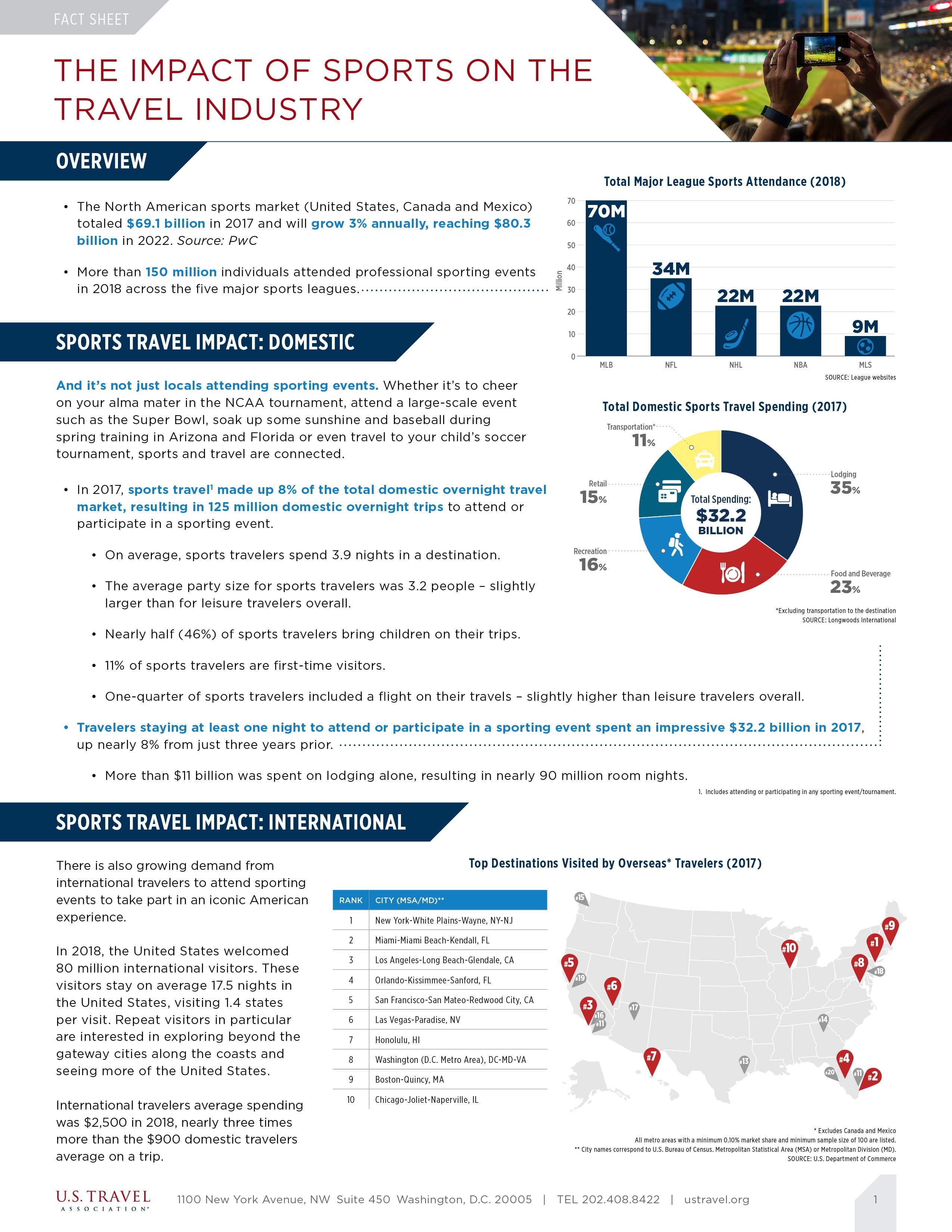 Sports Travel fact sheet teaser