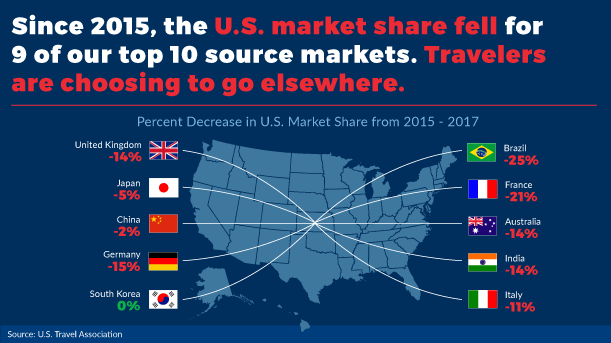Map of U.S. showing declining market share since 2015