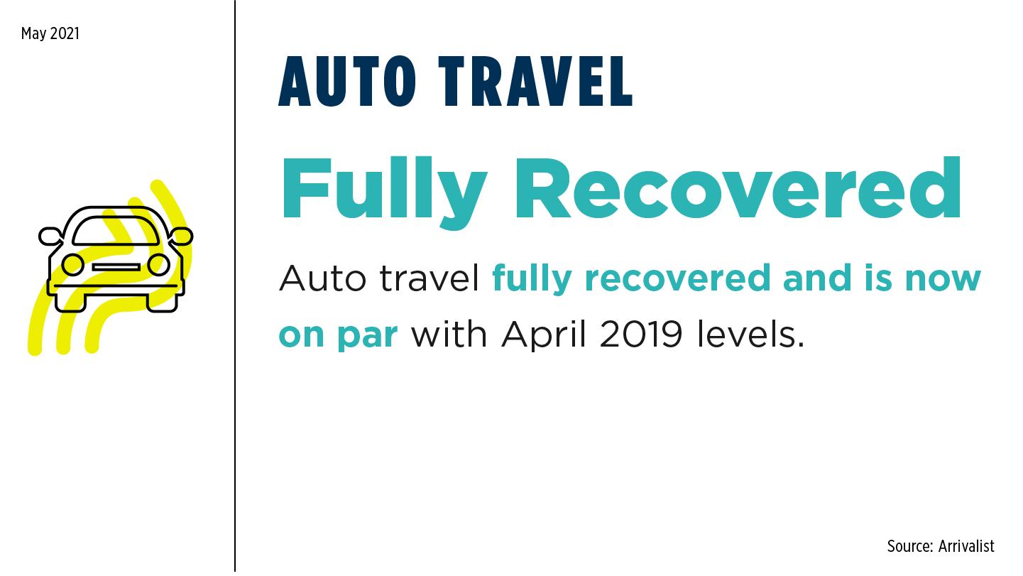 May 21 Auto Travel