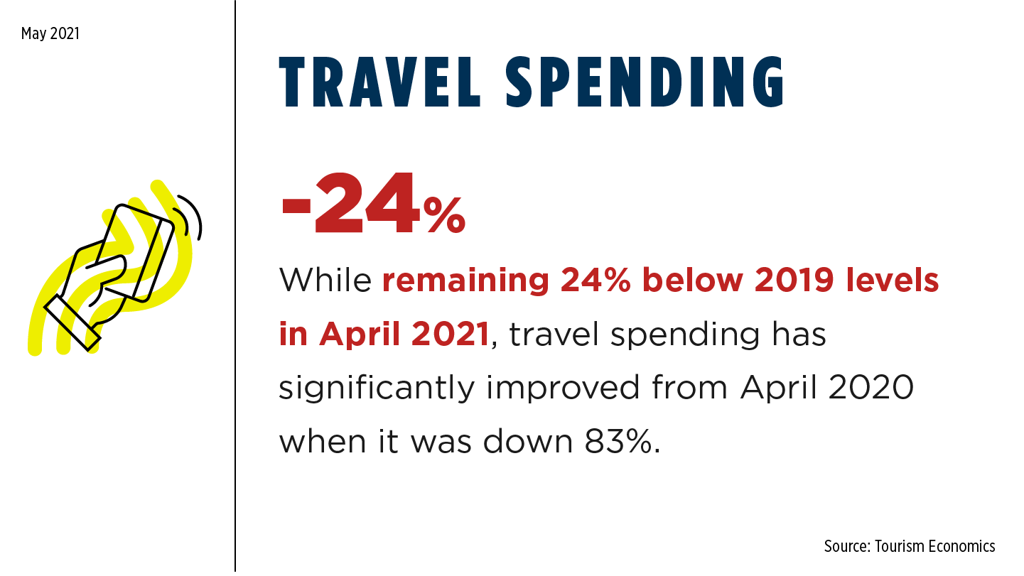 5 27 21 Travel Spending