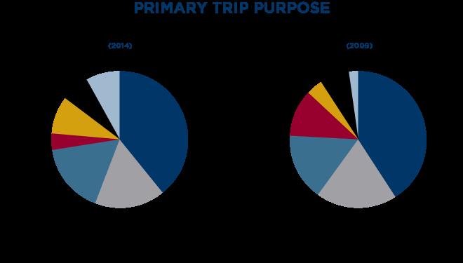 media Primary Trip Purpose