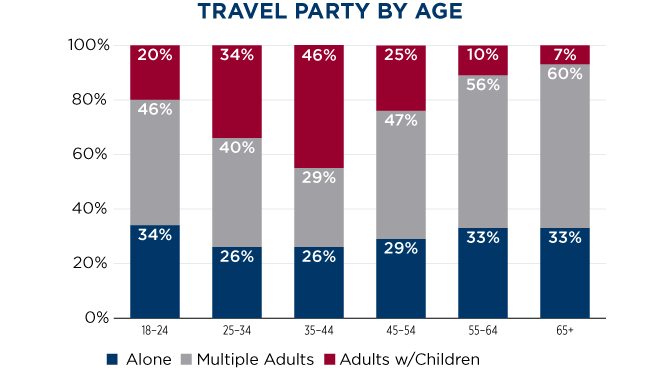media Travel Party by Age
