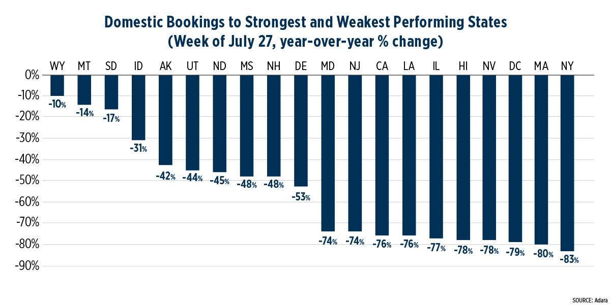 Chart displaying domestic travel bookings in strongest and weakest performing states