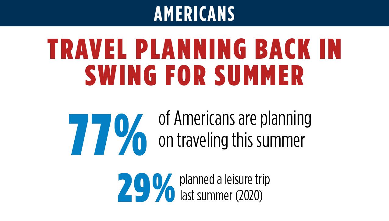 Americans Planning Summer Travel