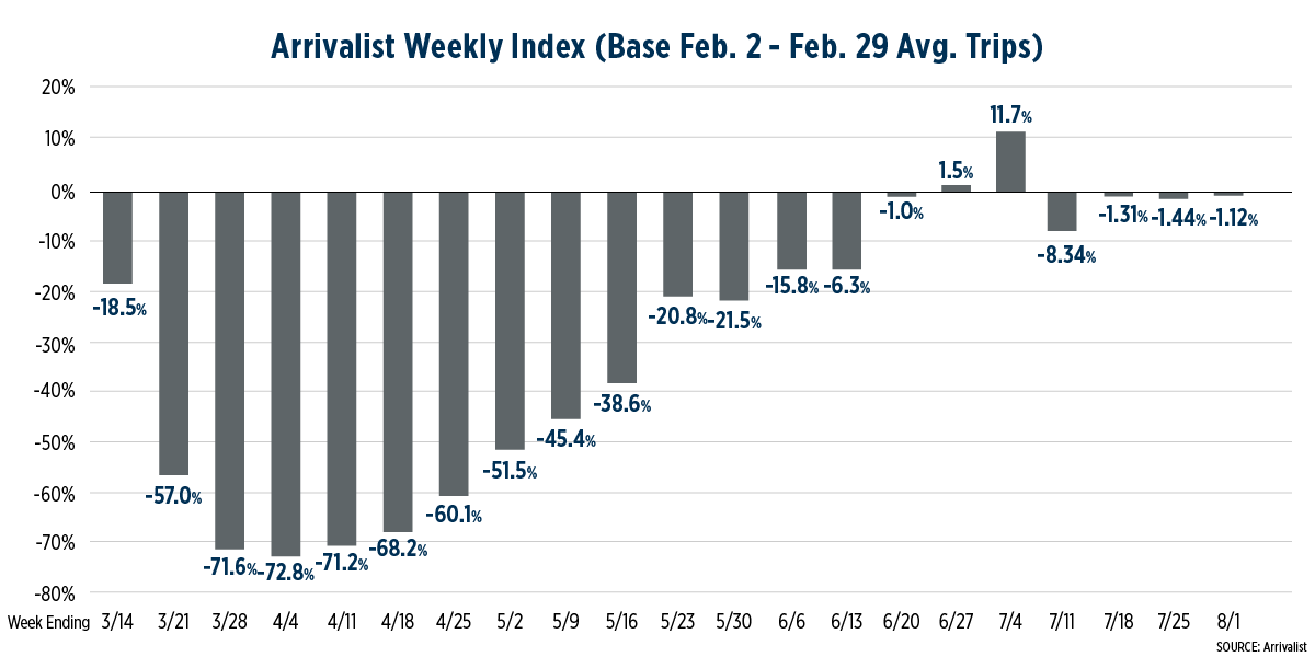 Chart displaying Arrivalist's Weekly Travel Index