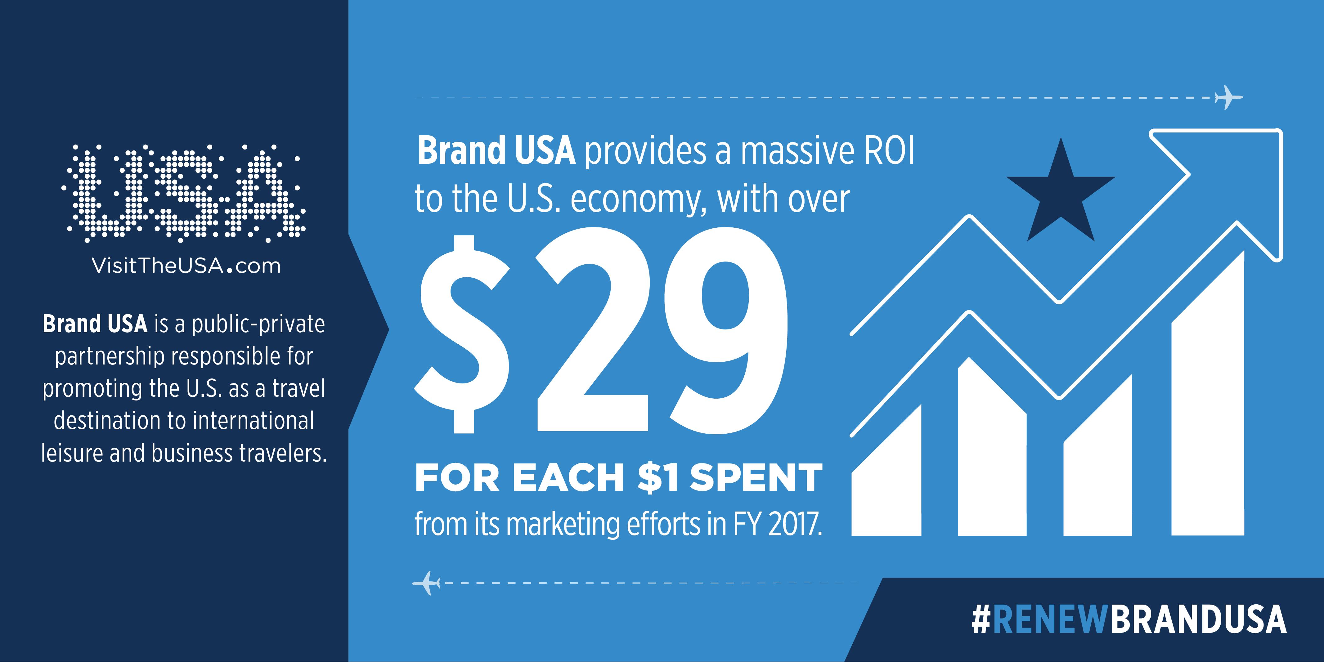 media Brand USA ROI