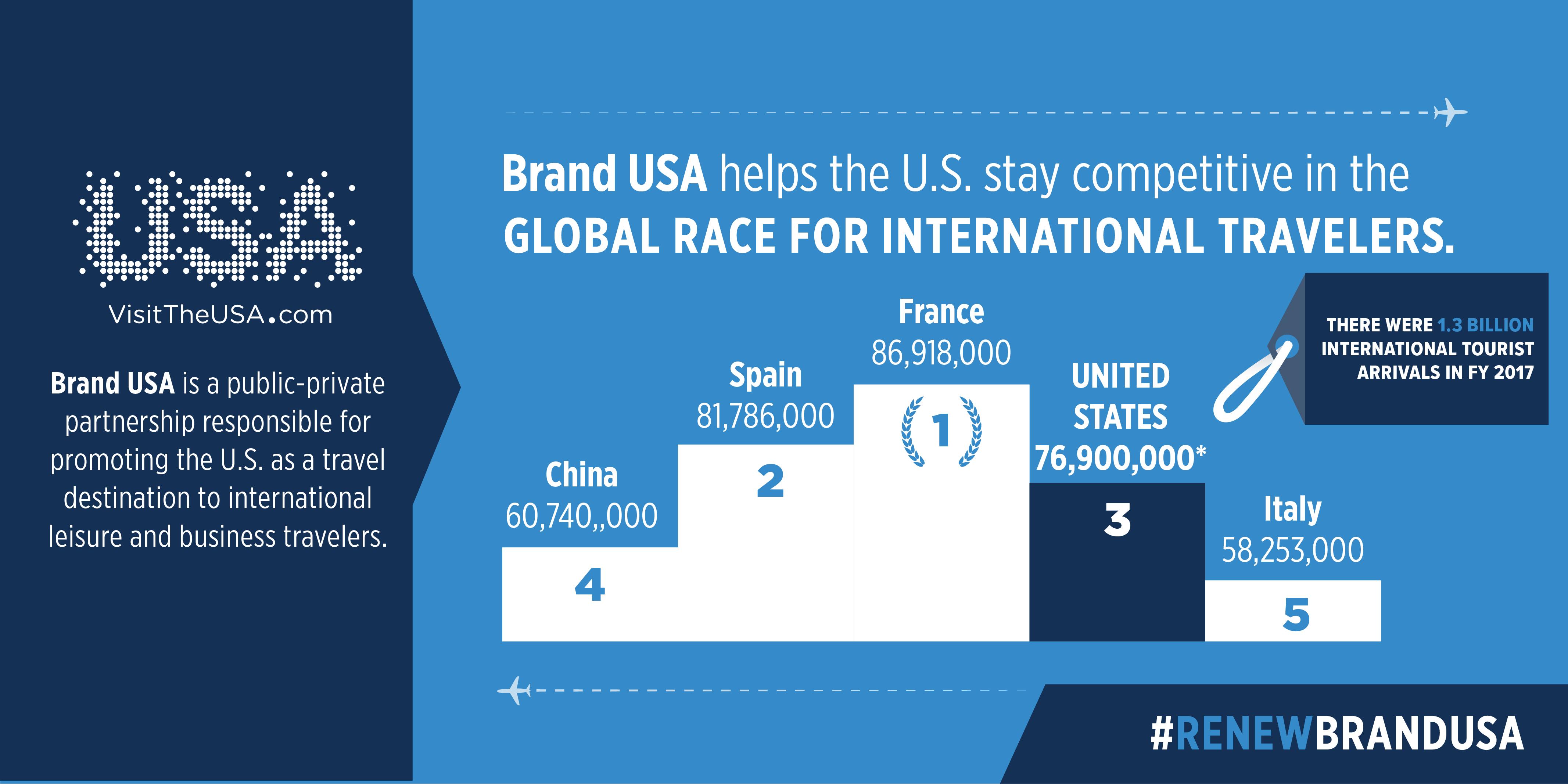 media Brand USA Race