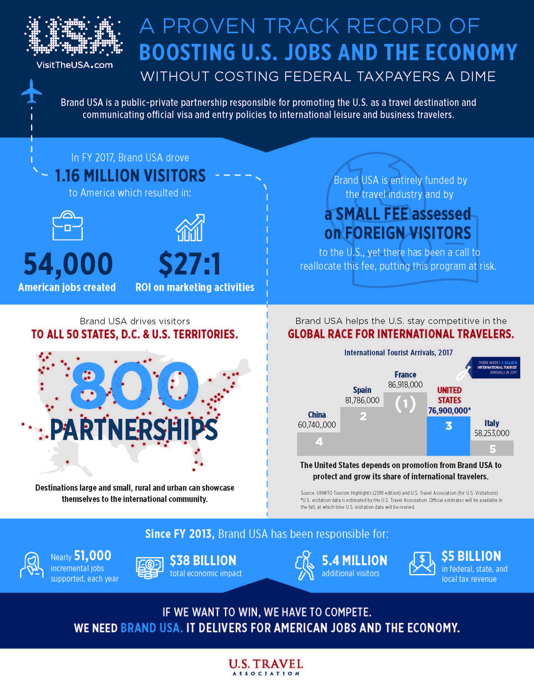 Brand USA Infographic image still