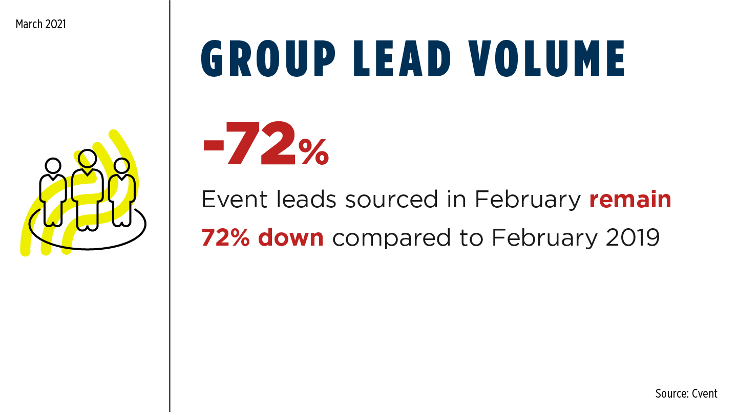 COVID Monthly - Group Lead Volume Feb 2021