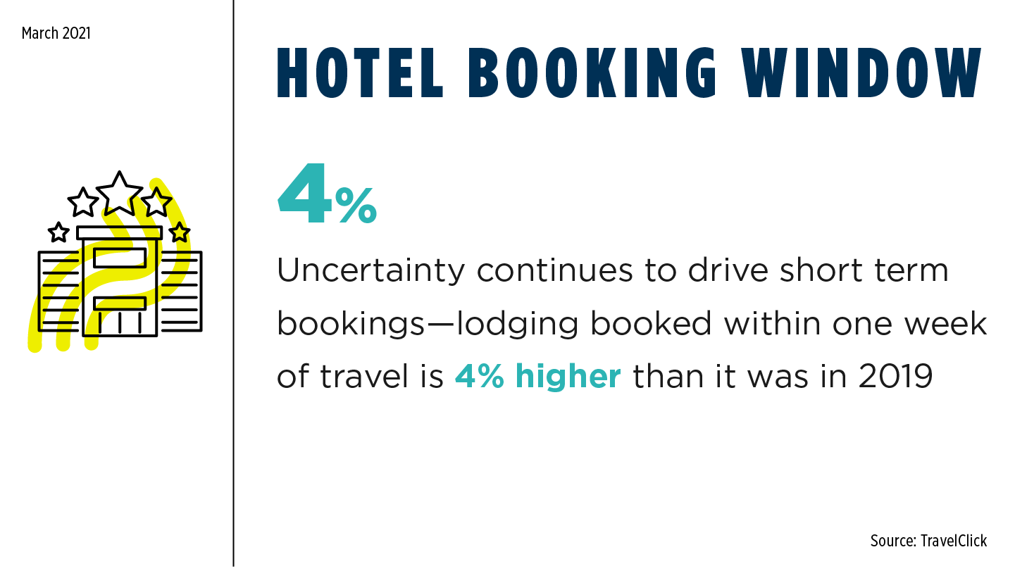 COVID Monthly - Hotel Booking Window March 2021