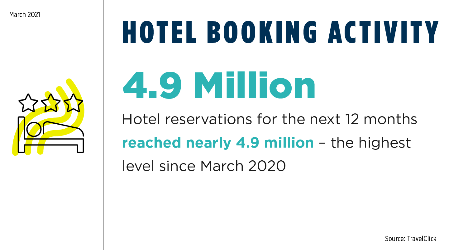 COVID Monthly - Hotel Booking Activity March 2021