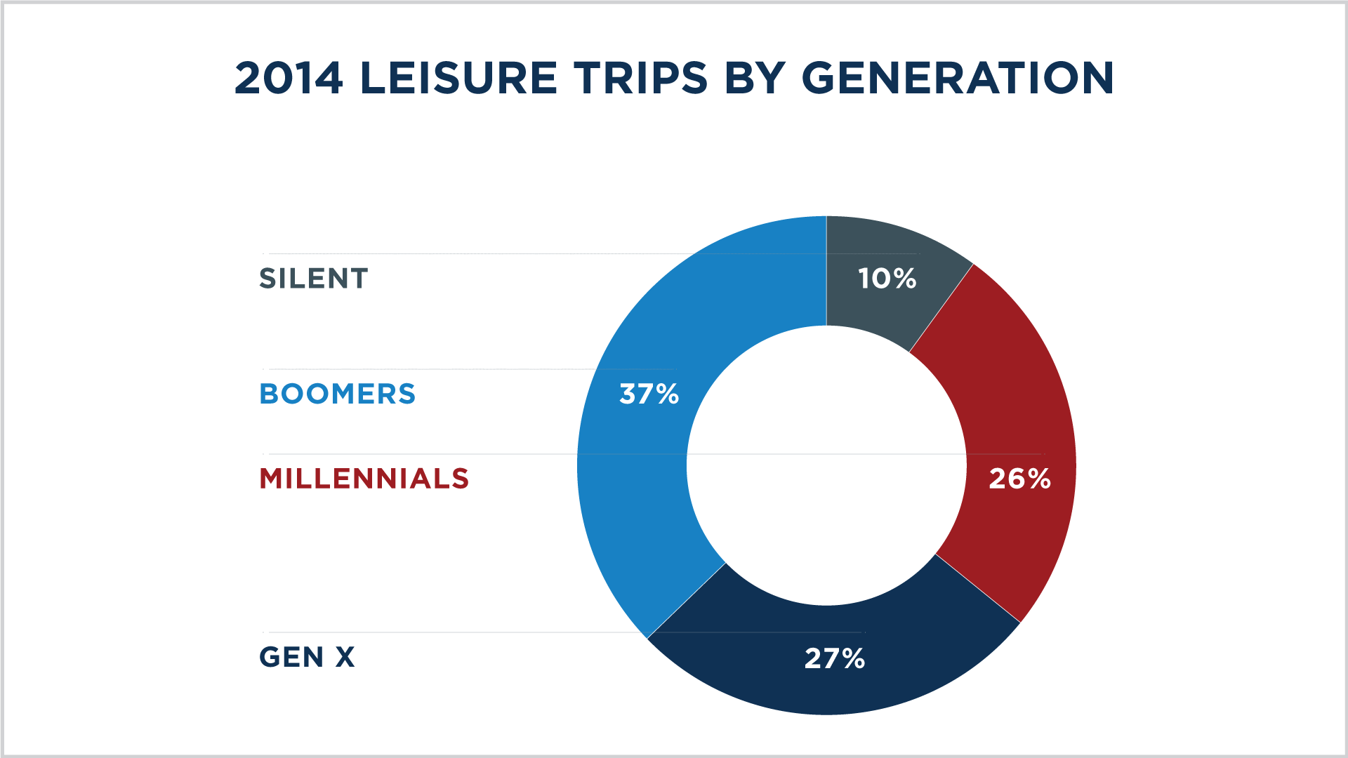 Changing Demographics: Current Trends That Drive American Travel 2015 Leisure by Generations Image