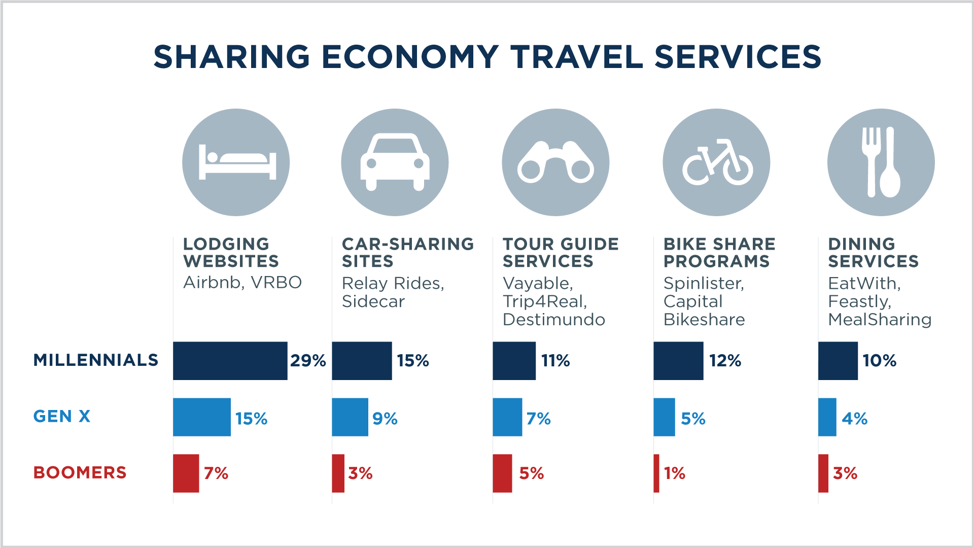 Changing Demographics: Current Trends That Drive American Travel 2015 Sharing Economy Travel Services slide