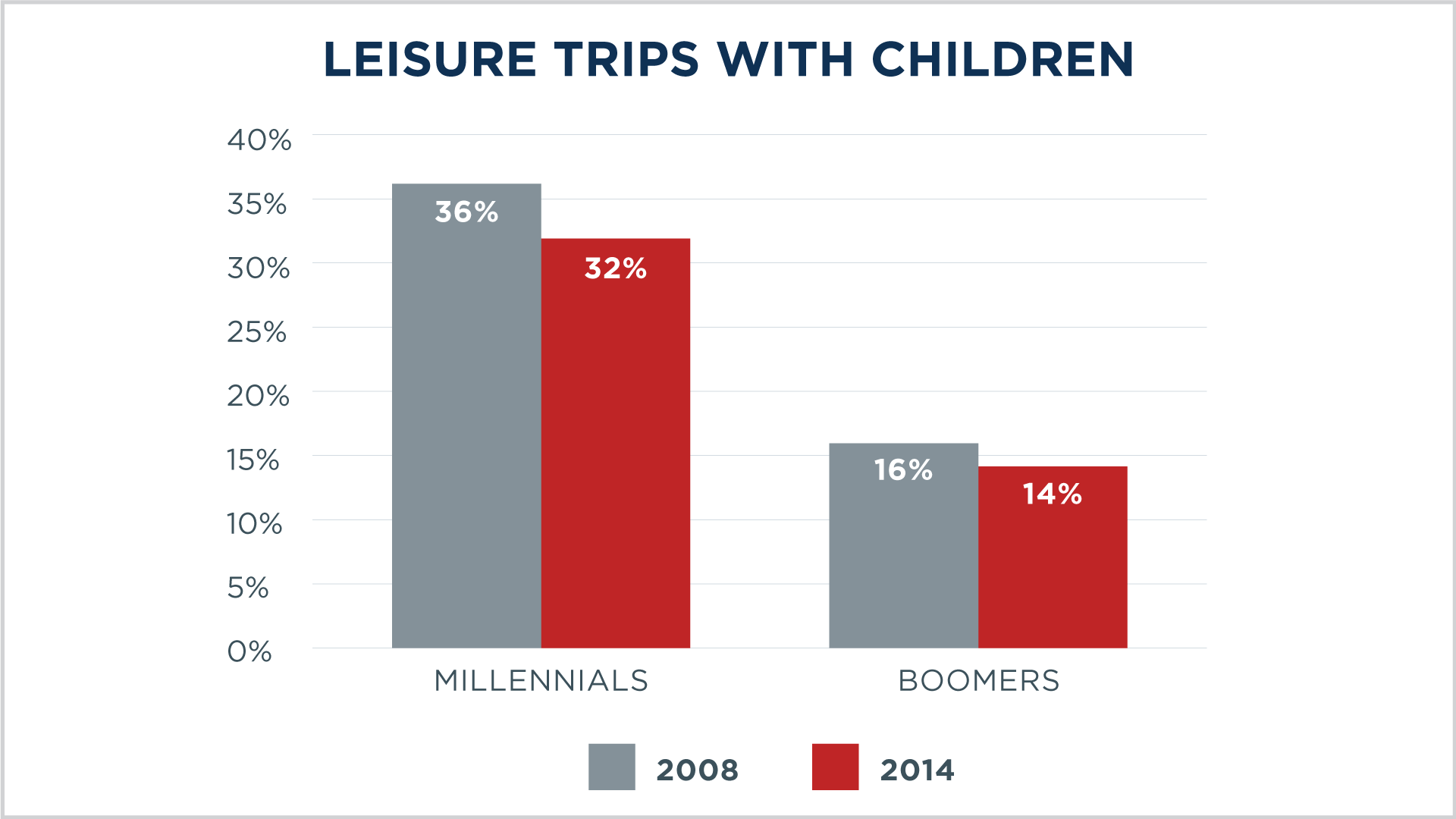 Changing Demographics: Current Trends That Drive American Travel 2015 Trips with Children slide