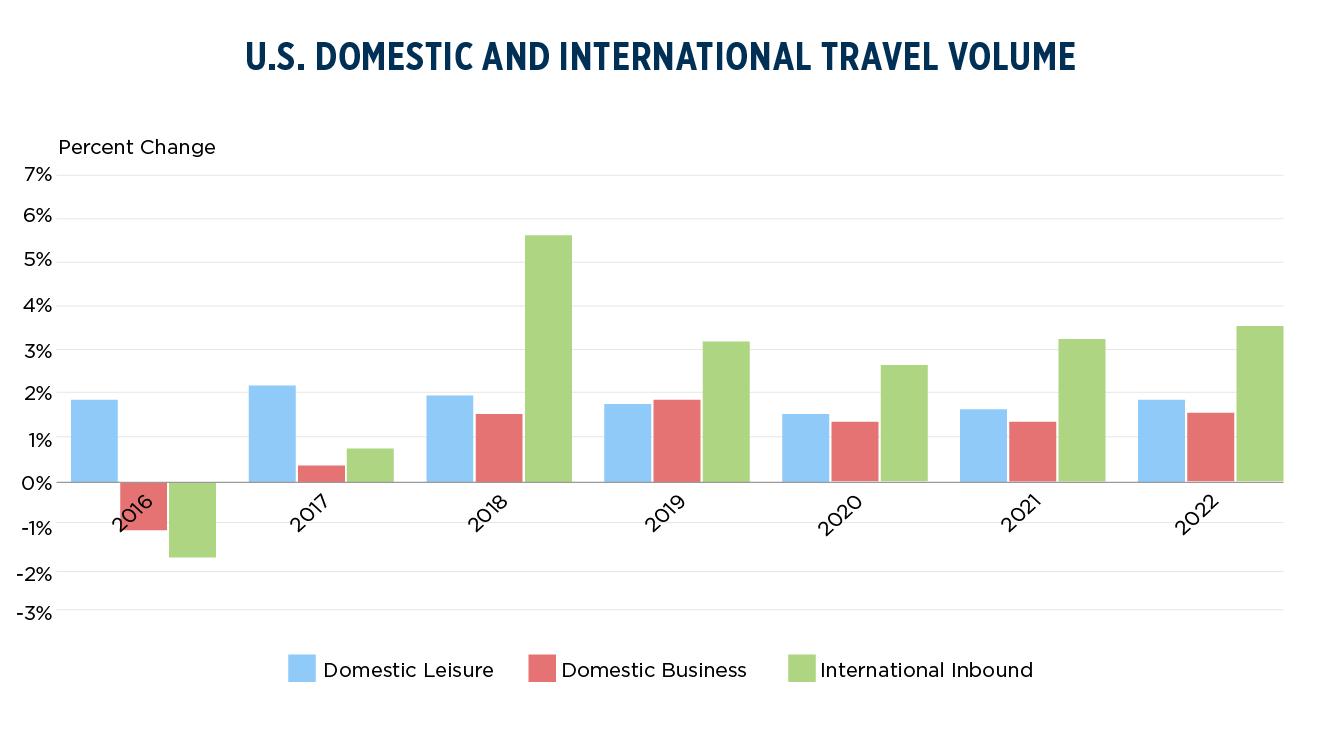 U.S. Travel Volume
