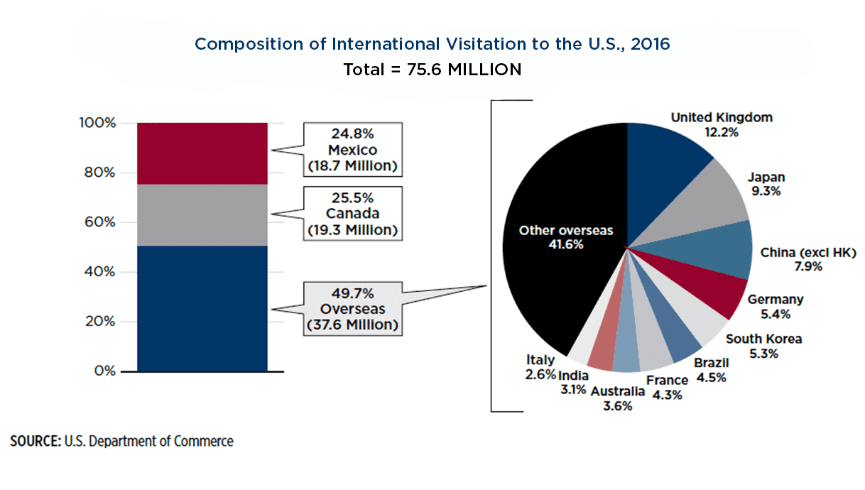 Bar and pie charts showcasing international visitations to the U,S, in 2016