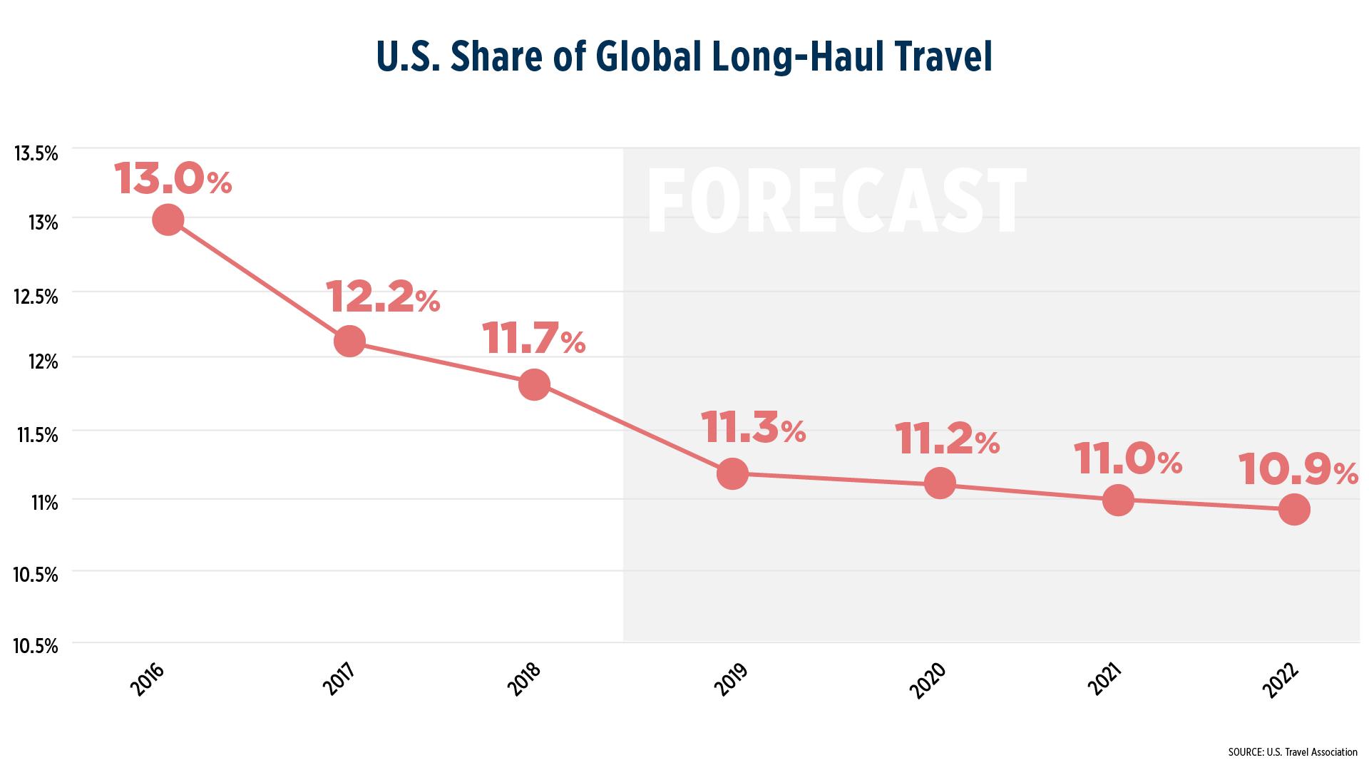 U.S. Share of Long-Haul Travel chart