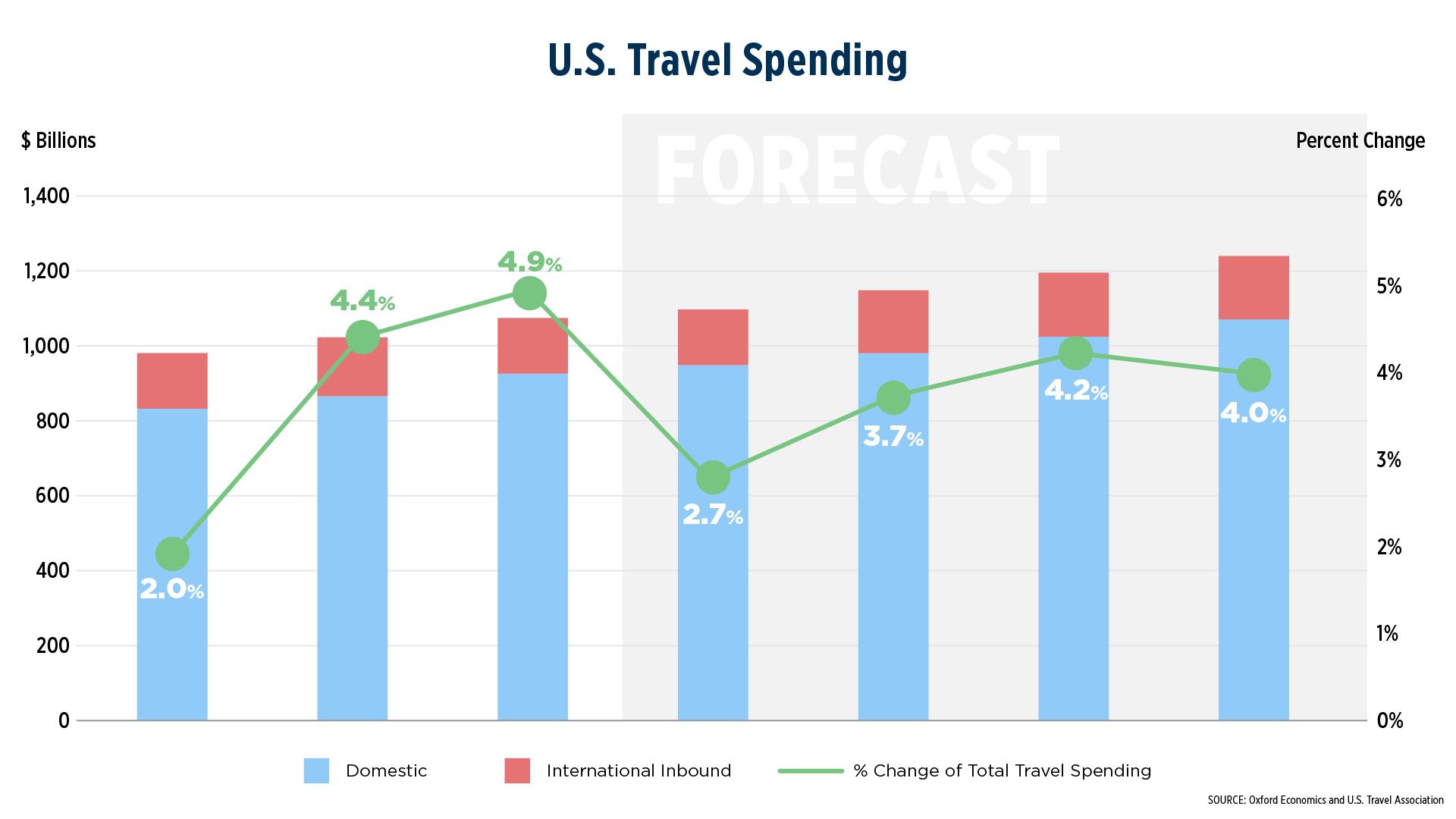 Travel Spending chart