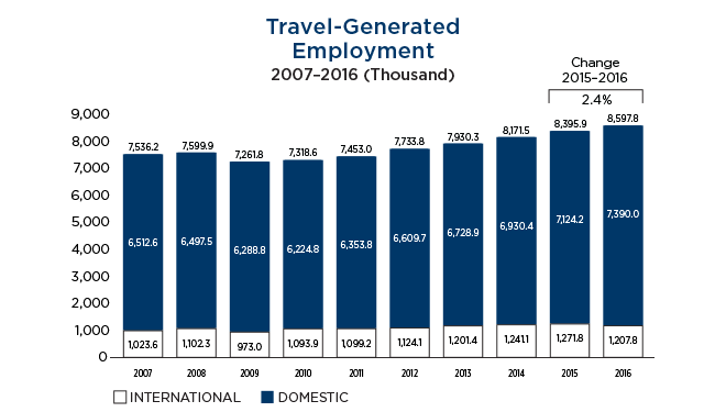media Travel Employment through 2016