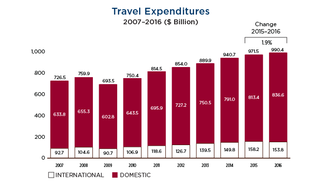 media Travel Expenditures through 2016