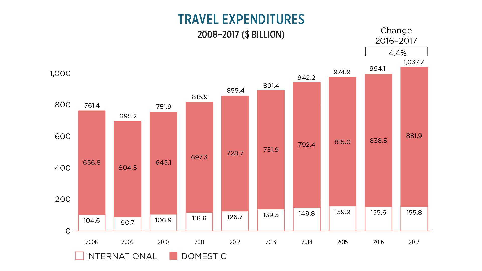 media ITSE_expenditures_2017