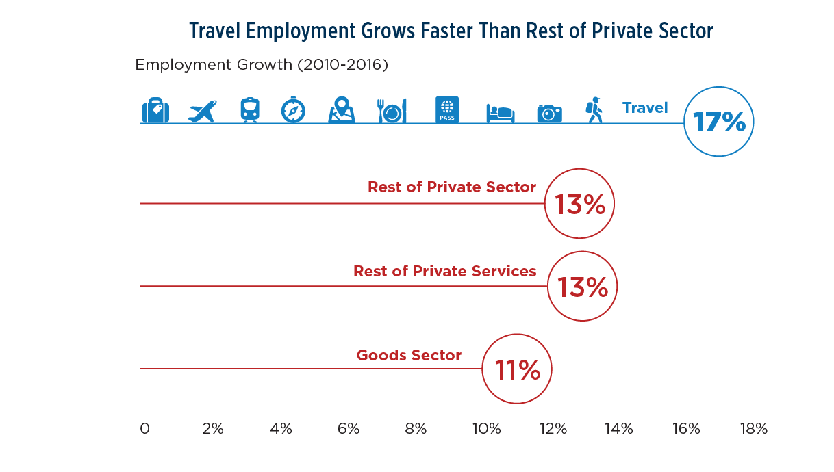 Chart showing Travel Employment Grows Faster Than Rest of Private Sector