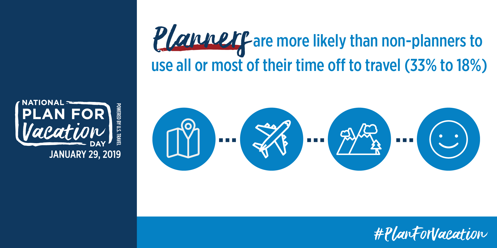 Planners are more likely than non-planners to use all or most their time off to travel