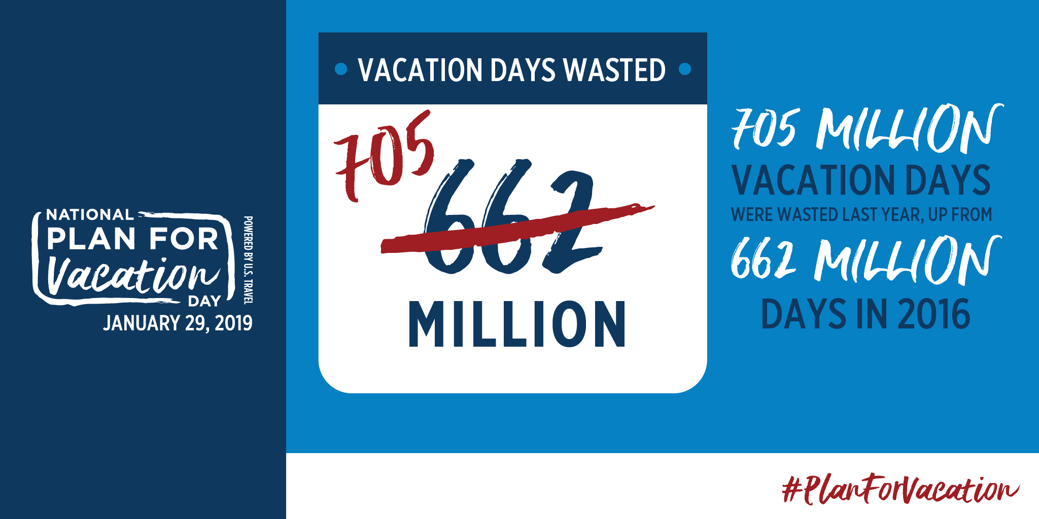 705 Million Vacation Days Were Wasted Last Year