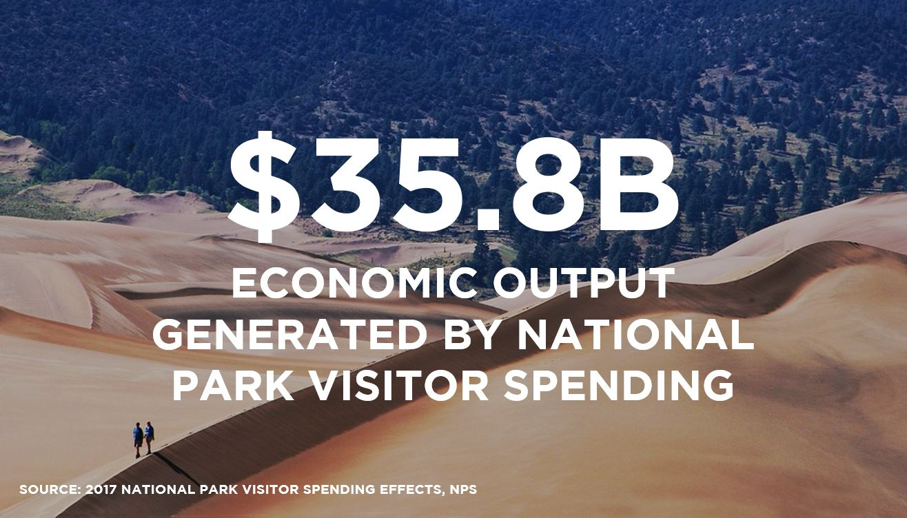 National Park Service 2017 Economic Output $35.8B