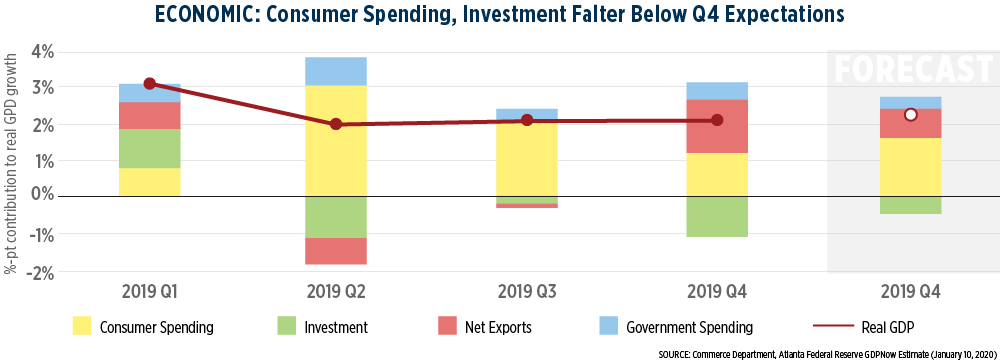 Overall Economy Summary Graph