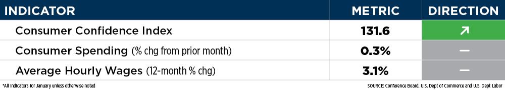 Consumer Indicator Table