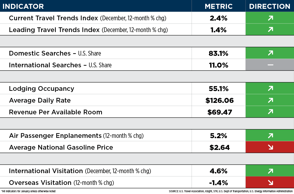 Travel Industry Indicators Table