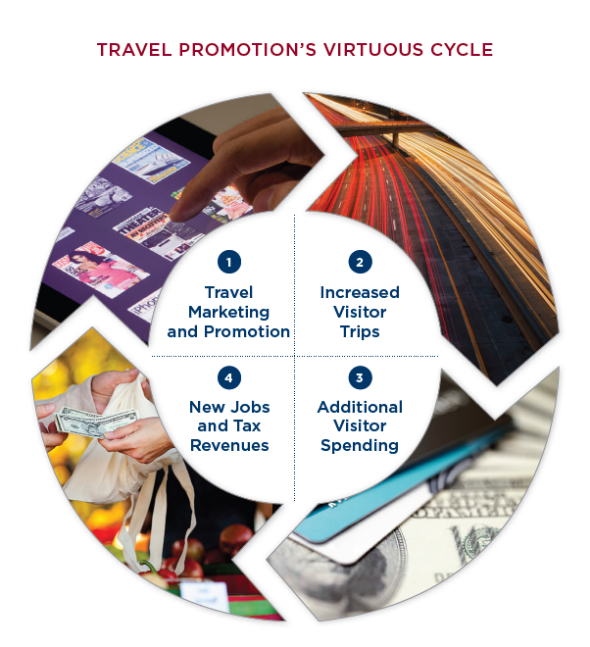 Power of Travel Promotion Virtuous Cycle image