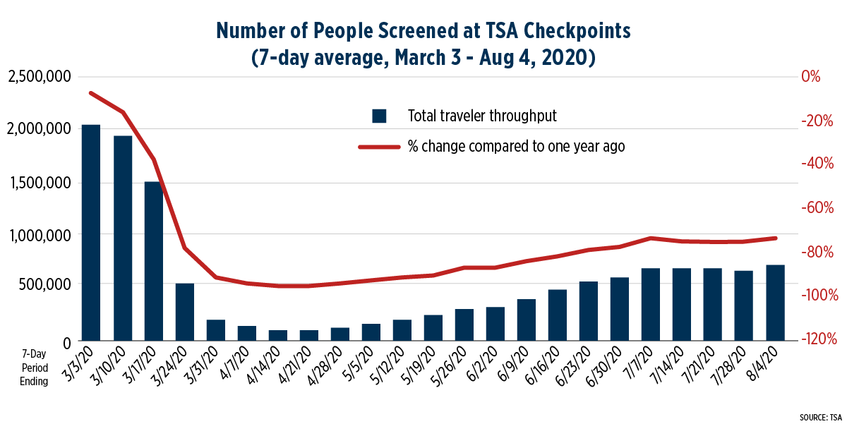 Chart displaying number of people screened at TSA checkpoints