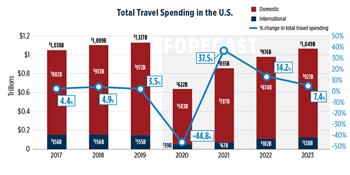 U.S. Travel Association Travel Forecast