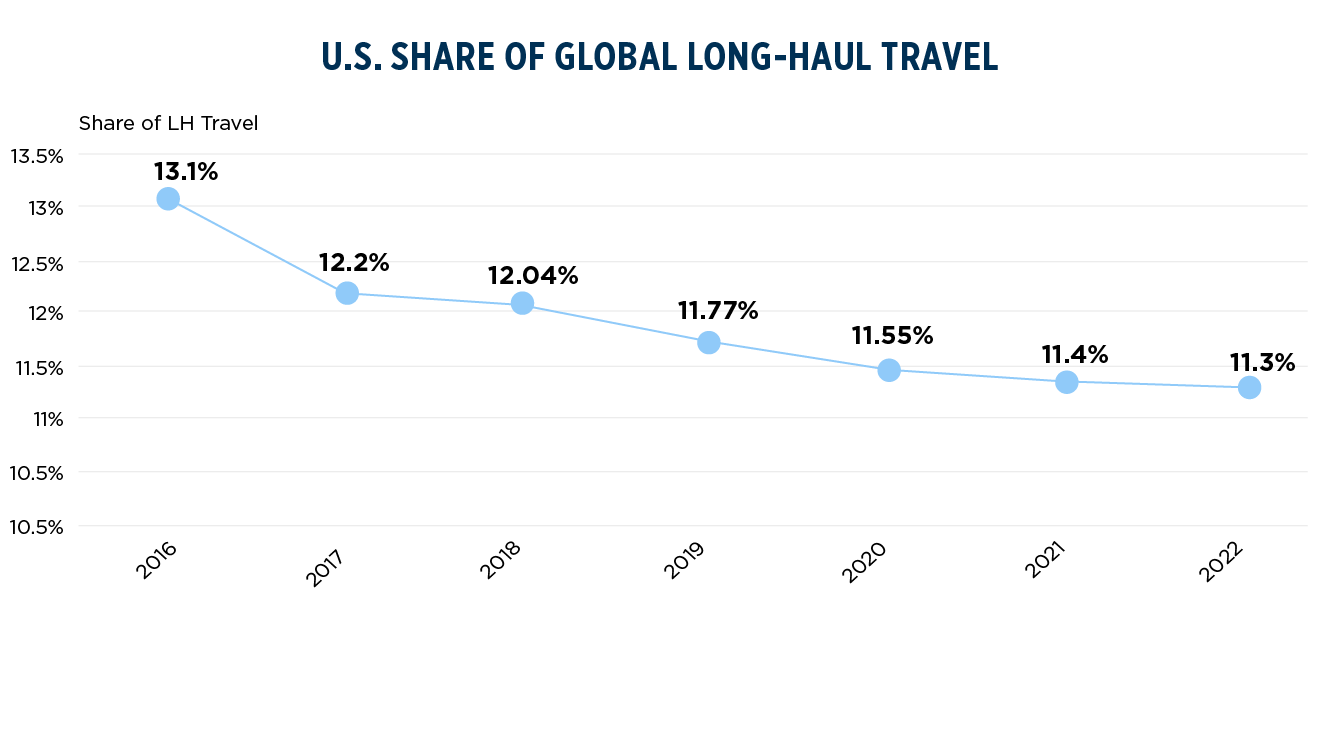 U.S. Share of Global LH