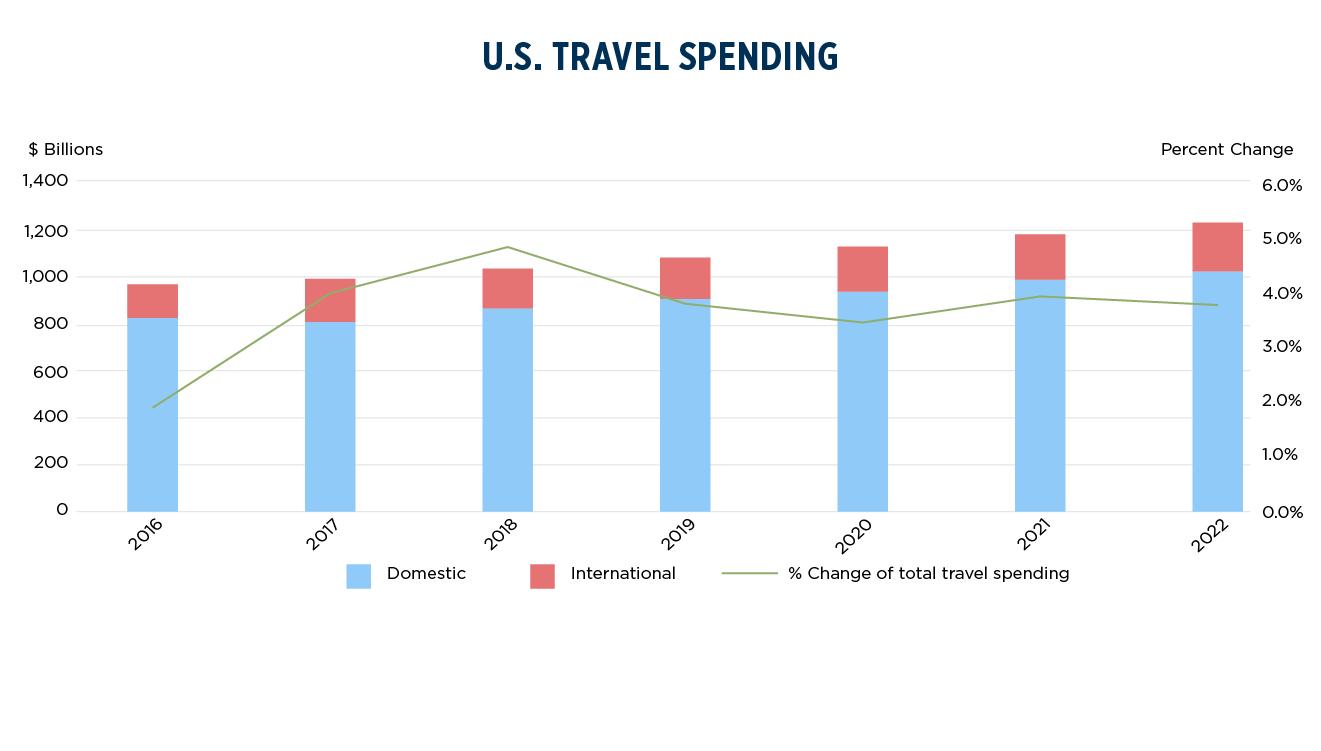 U.S. Travel Expenditures